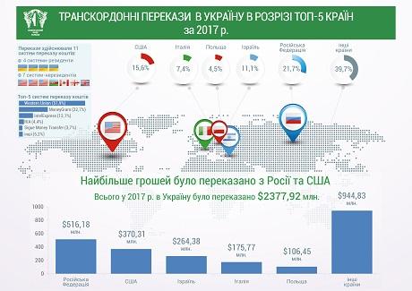 РФ стала лидером посумме денежных переводов вУкраинское государство в 2017-ом