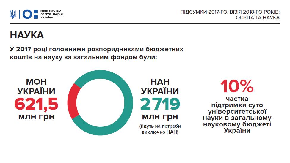 Украина увеличила финансирование науки натреть