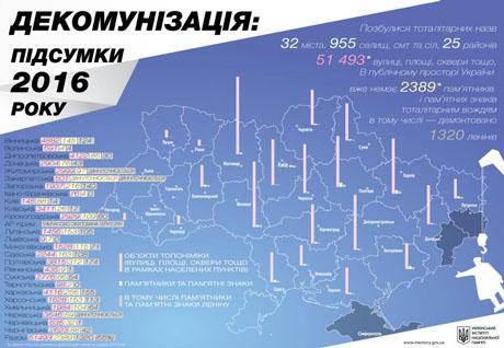14987bc9e3aa09 ipress.ua За 2016 рік в Україні перейменували понад 50 тисяч вулиць, - УІНП