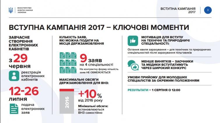 Вгосударстве Украина стартовала вступительная кампания