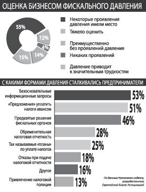 http://www.day.kiev.ua/sites/default/files/uz152/econ_ru_copy.jpg